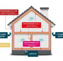 Как выбрать пароизоляцию для крыши